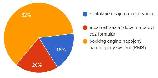 Hotely - prieskum