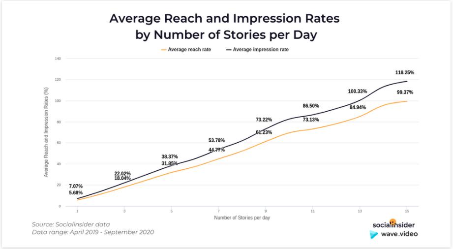 stupanie impresii v pomere pridaných stories