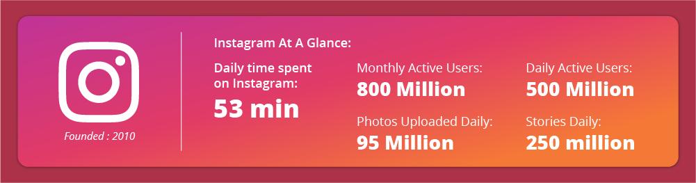 Takmer hodinu denne sme na Instagrame