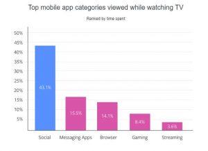 Surfovanie na sociálnych sieťach láka divákov počas televíznych reklám najviac.